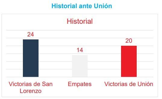 historial san lorenzo unión