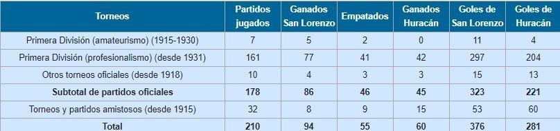 historial san lorenzo huracan